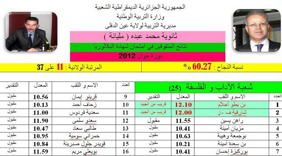 Résultats/ BAC 2012