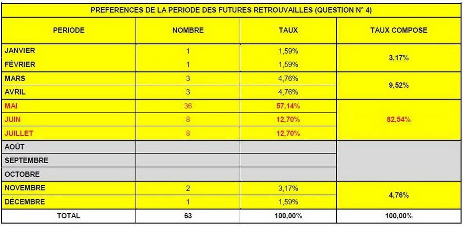 Résultat final du sondage