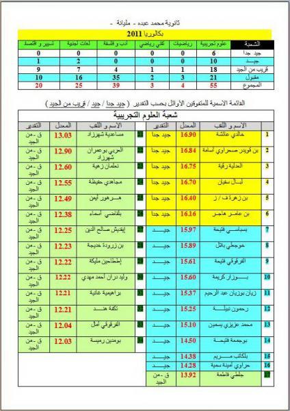 Résultats BAC 2011